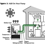 Heating and Cooling With a Heat Pump
